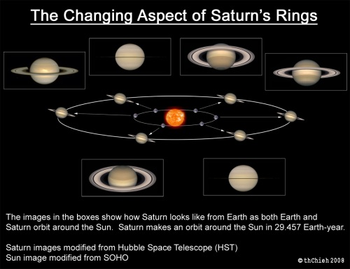 changing-aspect-saturn-rings_sm.jpg
