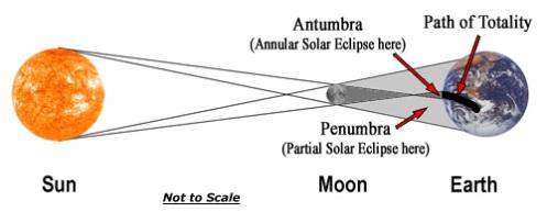 annulus-solar-eclipse