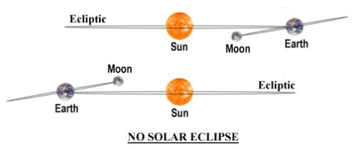 no-solar-eclipse