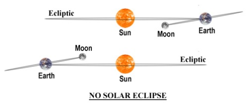 no-solar-eclipse