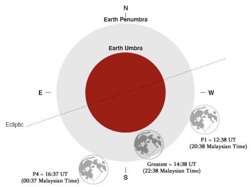 090209-penumbral-lunar-eclipse