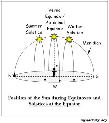 Equator Sun Chart Diagrams House Wiring Diagram Symbols