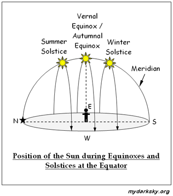 Solstices and Equinoxes | My Dark Sky
