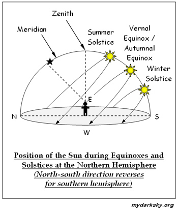 Autumnal Equinox Definition For Kids